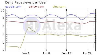 Search Engine Pageviews
