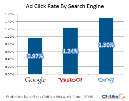 Search Engine Marketing Ad Click Rates